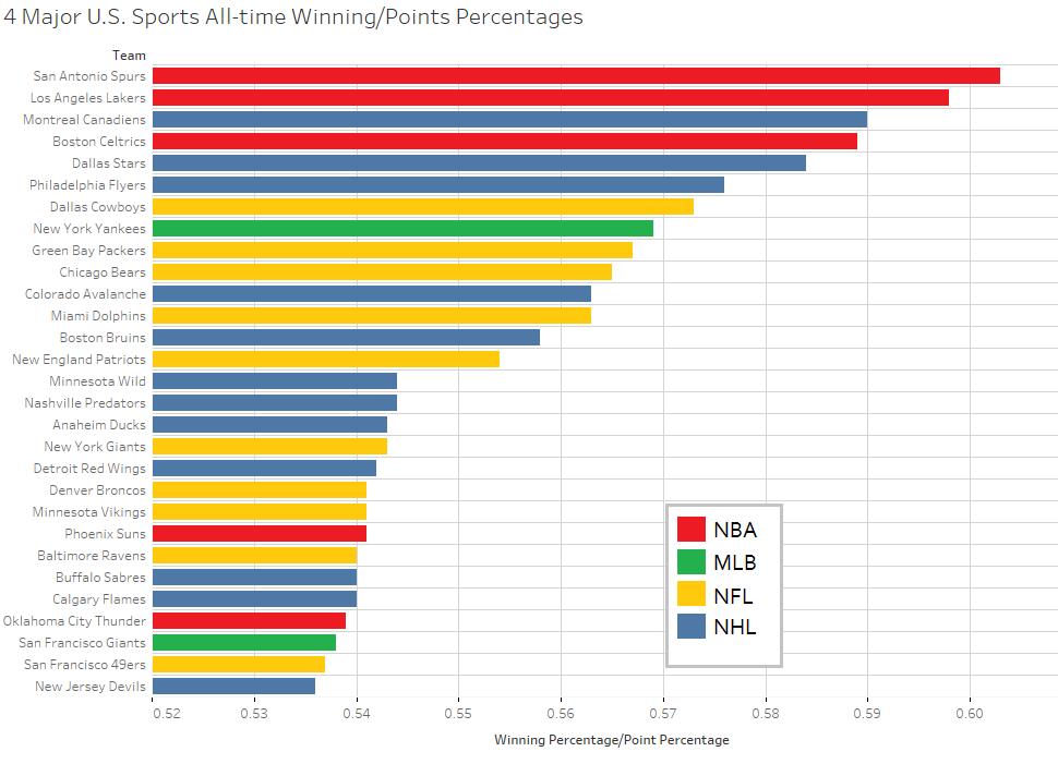 Top 29 Major U.S. Sports Teams by Winning Percentage – Statistical ... fffee835e66